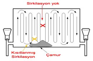 Petek temizliği. Radyatör çamuru nedir. Isı verimini nasıl etkiler ?